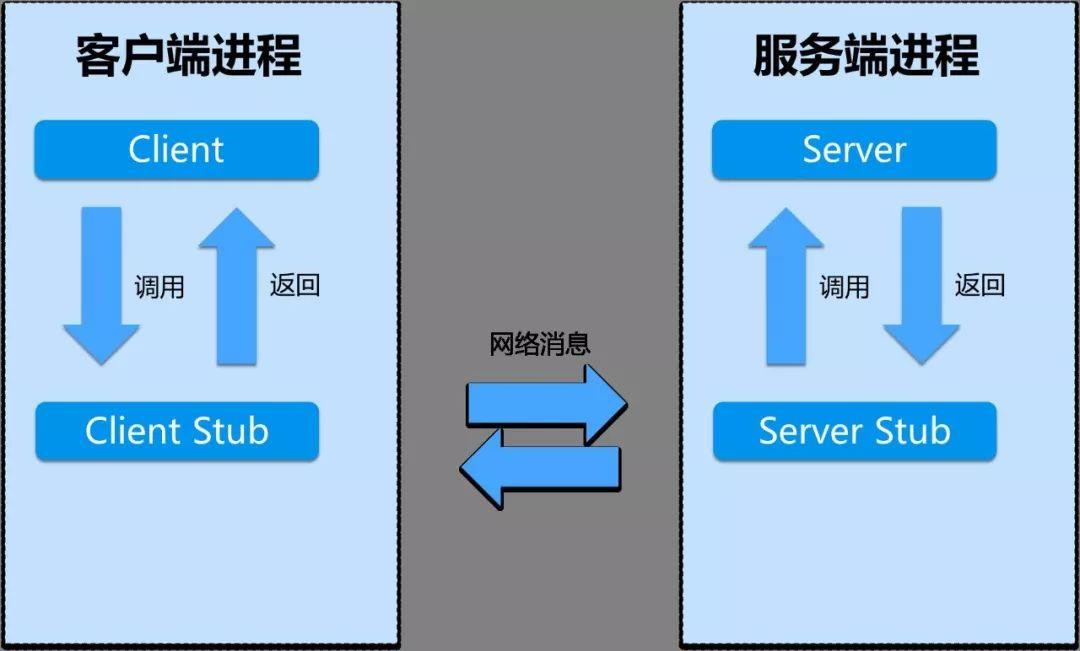 直观讲解一下RPC调用和HTTP调用的区别